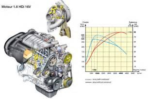 Peugeot 307 Engine Layout Problem De Distribution Sur Une 307sw 1 6hdi 90 Auto Titre