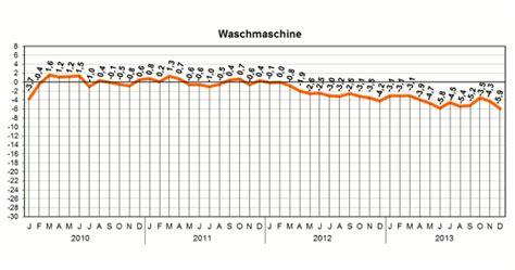 Wie Lange Halten Waschmaschinen by Th 252 Ringer Landesamt F 252 R Statistik