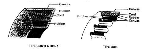 Belt Vario 150 Fan Belt V Belt sistem pendingin mobil saputranett