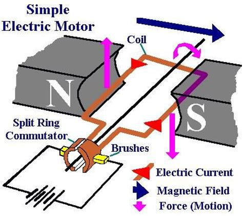 the simple physics of energy use books 25 unique electric motor ideas on simple