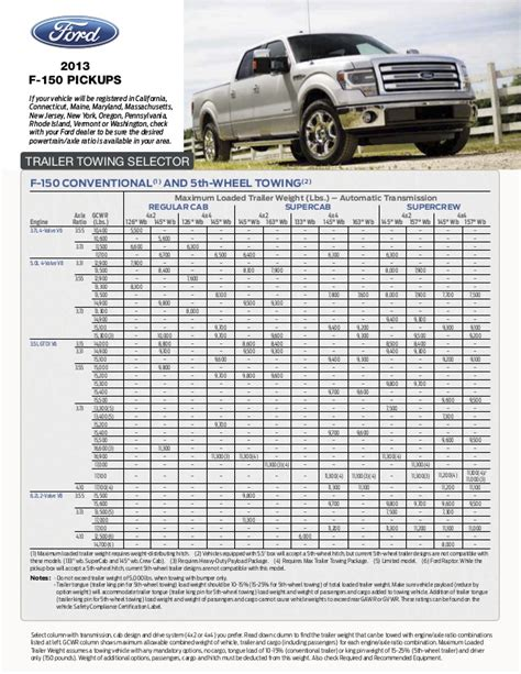 2018 ford f150 towing chart suv towing capacity chart 2015 2017 2018 2019 ford
