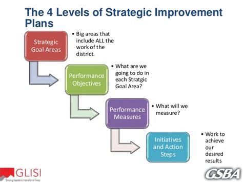 Ecps 7 Step Plan Of strategic planning presentation 12 sept 2016