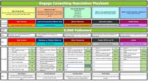 three year strategic plan template how to get your team aligned the importance of growth