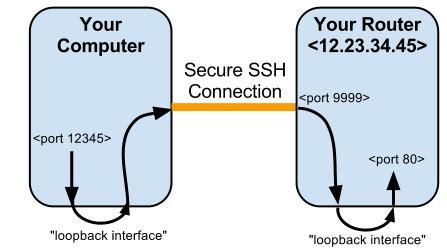 telnet ssh port telnet ssh and the command line dd wrt wiki