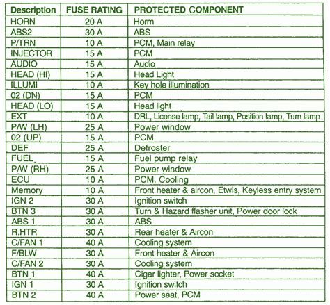 2002 kia sedona instrument cluster fuse box diagram