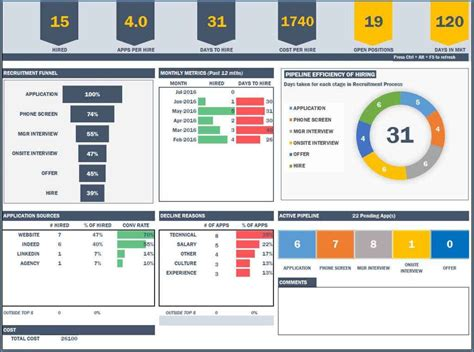 Procurement Kpi Dashboard Travelboston Us Excel Manufacturing Dashboard Templates