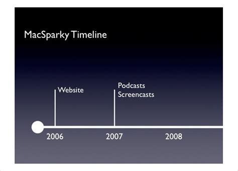 keynote timeline template 6 keynote timeline templates website