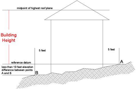 Daylight Basement Plans Height