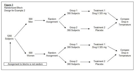 block design experiment definition design of experiments introductory statistics