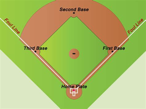 baseball infield diagram league baseball field dimensions