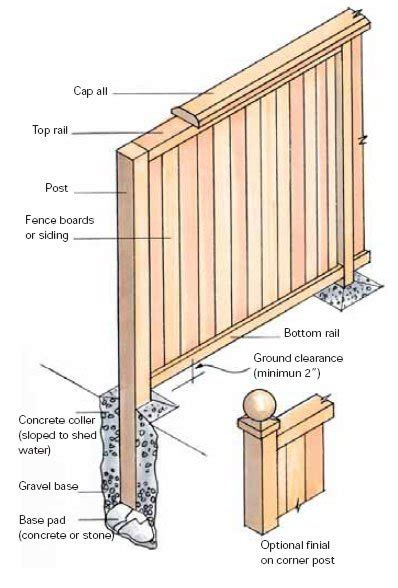pdf diy how to build a wood panel pdf diy cedar fence plans carport construction materials 187 woodworktips