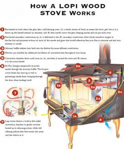 how do vent free fireplaces work gas fireplace work fireplaces