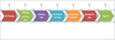 user acceptance testing in elearning how do you do that