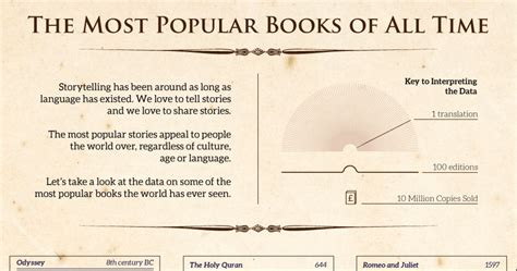 12 Most Stories Of All Time by The Most Popular Books Of All Time