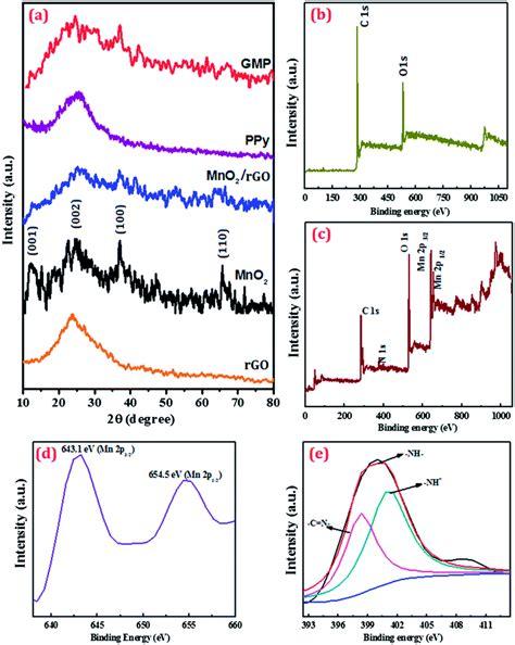 xrd pattern of polypyrrole sandwich structured mno 2 polypyrrole reduced graphene