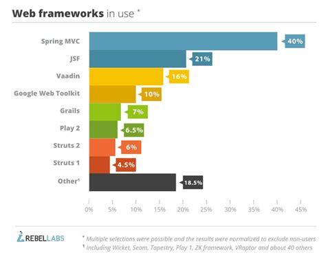 mobile web ui framework top 4 java web frameworks revealed real usage data