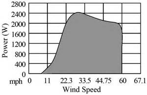 ultracapacitor hour rating a power electronic conditioner using ultracapacitors to improve wind turbine power quality