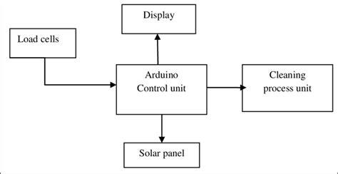 arduino block diagram block diagram arduino schematic wiring diagrams