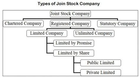 stock photo company about joint stock company definition types procedure