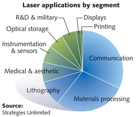diode laser market laser marketplace 2015 lasers surround us in the year of light laser focus world