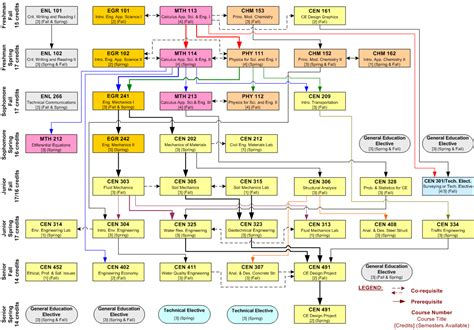 engineering flowchart engineering flowchart 28 images engineering design