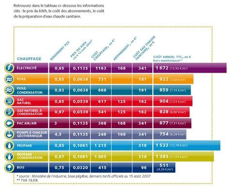 Different Type De Chauffage 1879 by Comparaison Des Co 251 Ts Des Diff 233 Rentes 233 Nergies