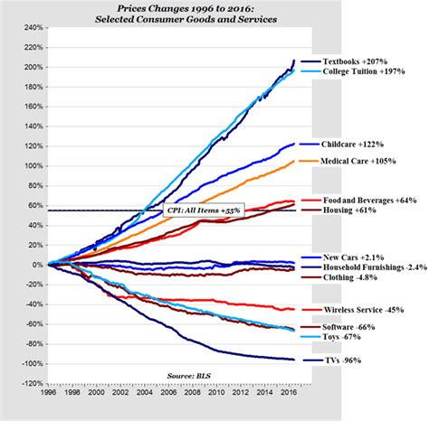 price changes 1996 to 2016 selected consumer goods and