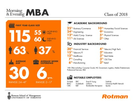 Mba Columbia Class Profile by Morning Evening Mba Archives Rotman Master S Programs