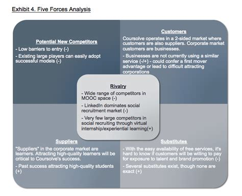 Mba Intern Fleet Strategy Analysis Salary by Foundations Of Business Strategy Yes You Can Learn To