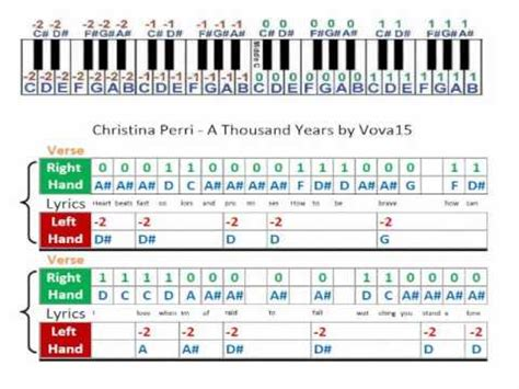 A Thousand Years Piano Letters