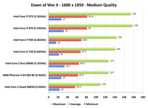 is i5 better than i7 the best gaming cpu intel s i7 870 i5 750