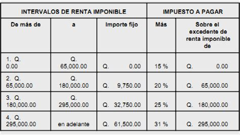 Calculo Isr Honorarios 2016 | tabla de calculo isr 2016 honorarios tabla de calculo isr