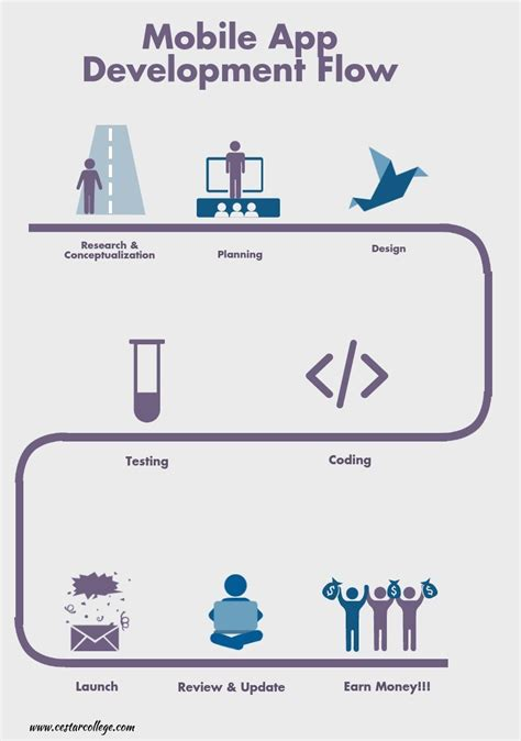 mobile app software what is the mobile software development cycle