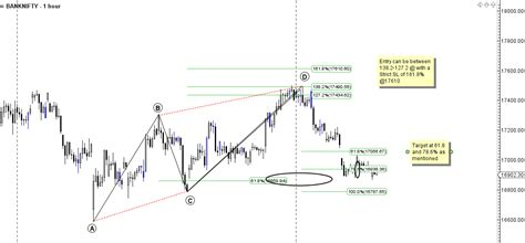 abcd pattern technical analysis how to trade abcd harmonic pattern bramesh s technical