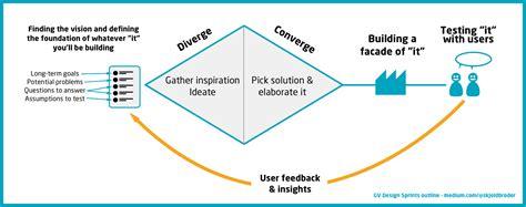 design sprint google google design sprint skjoldbroder ux process models