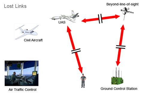 Uas Letter Of Agreement Unmanned Aerial System Anuvrat Info