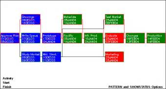 network diagram template project management netdraw charts