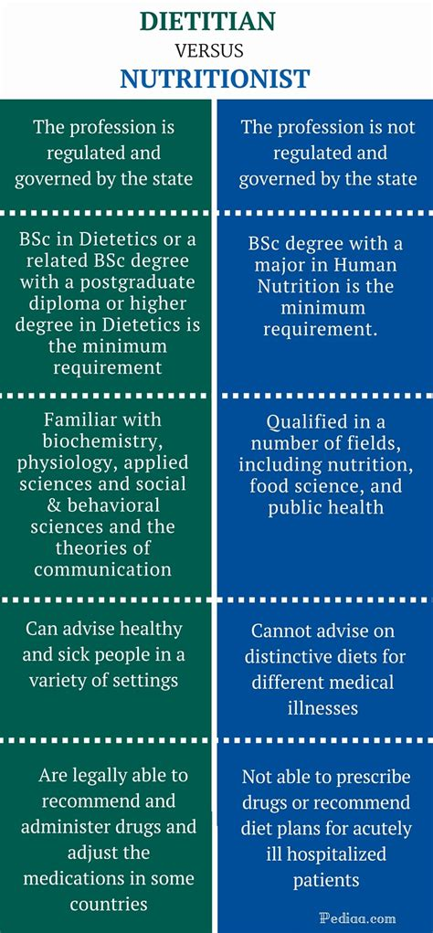 Dietitian Education And by Difference Between Dietitian And Nutritionist
