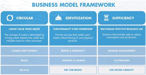 Business Model Framework Template bring your clothes back into circulation sitra