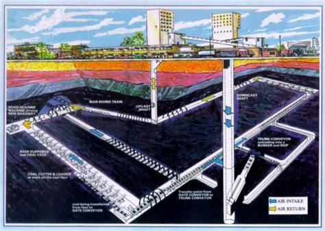 mine diagram s earth science underground mining methods