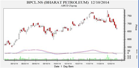 abcd pattern technical analysis bhel lt and bpcl abcd zig zag pattern analysis bramesh s