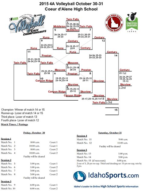 free printable volleyball tournament brackets idaho high school state volleyball tournament information