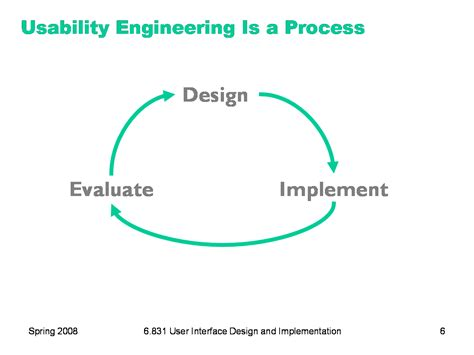 Usability Engineer by 6 831 L2 User Centered Design