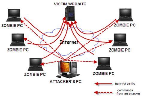 how to my to attack how to protect your business against ddos attacks