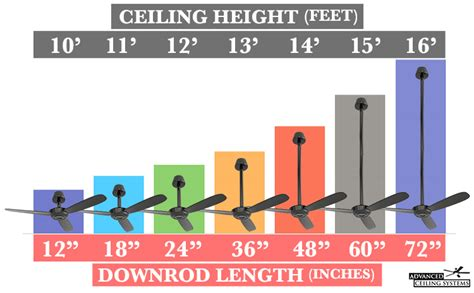 ceiling fan downrod length how to choose the right ceiling fan size advanced