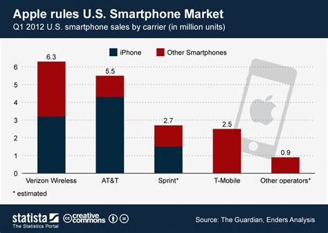 2016 phone sales newhairstylesformen2014com chart apple rules the u s smartphone market statista