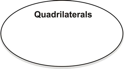 venn diagram for quadrilaterals classifying quadrilaterals ck 12 foundation