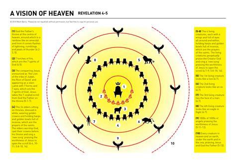simple sermons on seven churches of revelation