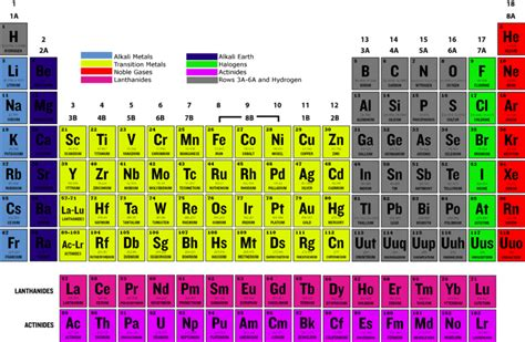 q based on their position in the periodic table from the