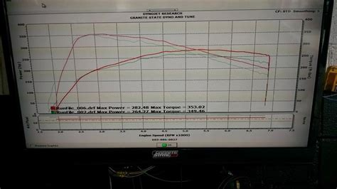 2014 Ford Focus St Horsepower by 2014 Ford Focus St Dyno Results Graphs Hosepower